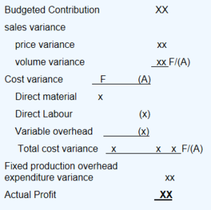 Marginal costing operating statement